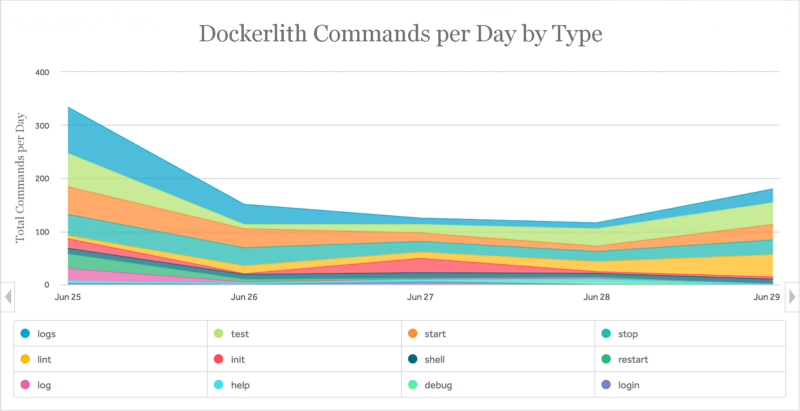 Dockerlith Usage